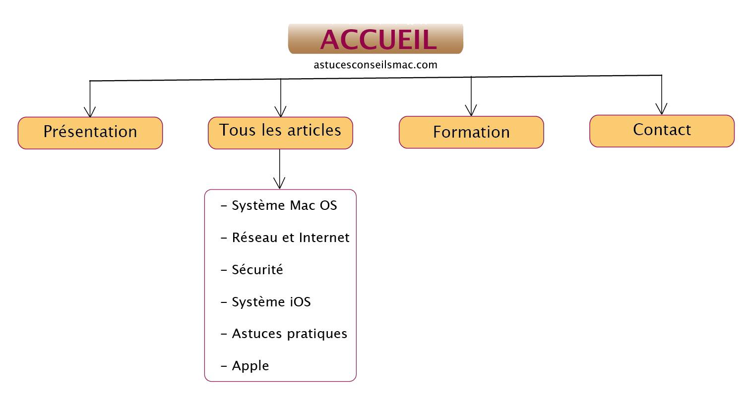 localiser mon iphone application mac