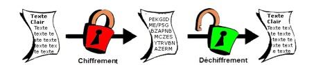 AUTOMATOR et chiffrement PDF-Chiffrement/déchiffrement
